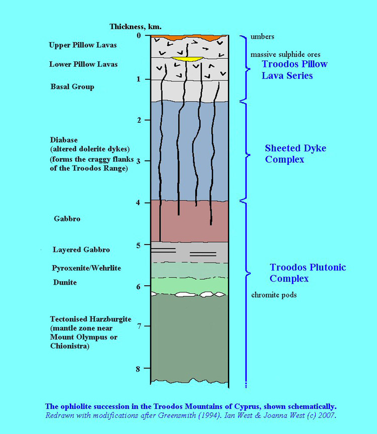 Schematic lithographic section of the Troodos ophiolite West 2007