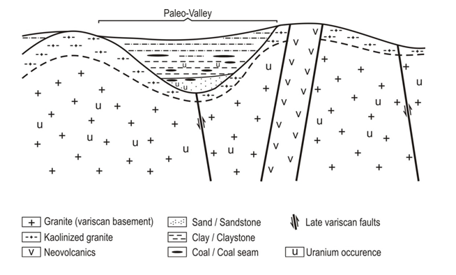 Schematic cross-section showing the main geological features of the Ruprechtov area